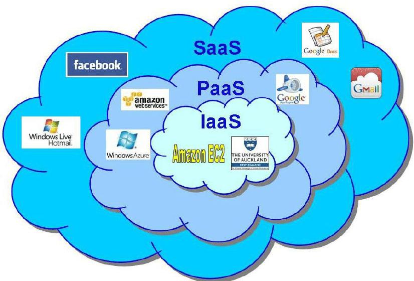 Cloud computing platform