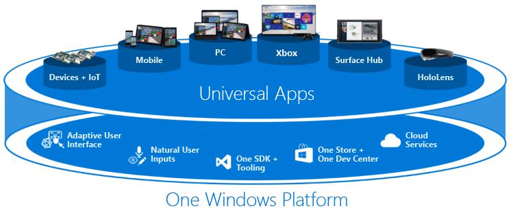Universal Windows Platform App