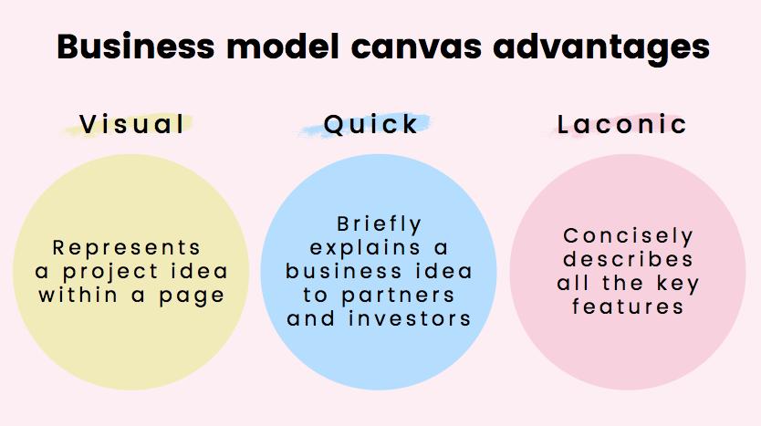 Những ưu điểm chính của mô hình kinh doanh Canvas