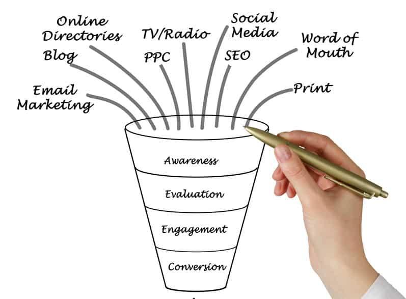 Phát triển chiến lược tiếp thị nội dung của Bạn