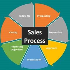 Các bước xây dựng quy trình bán hàng chuyên nghiệp và thành công<br />[Điểm đánh giá: B]