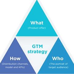 Chiến lược tiếp cận thị trường cho các Startups, một hướng dẫn đầy đủ<br />[Điểm đánh giá: B]