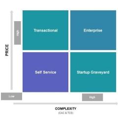 Lựa chọn mô hình bán SaaS phù hợp cho doanh nghiệp khởi nghiệp về SaaS
