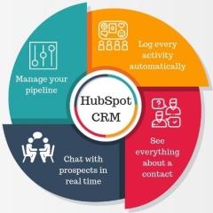 Hướng dẫn toàn tập về cách sử dụng hiệu quả HubSpot CRM