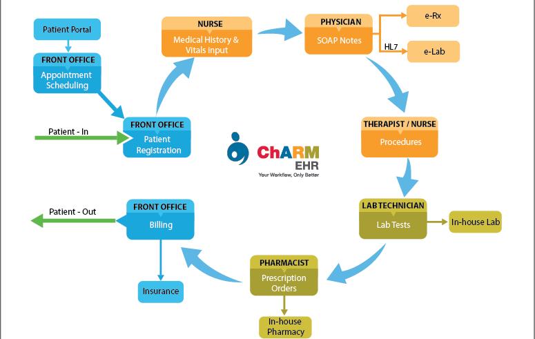 Minh họa một quy trình làm việc của phòng khám trên EHR