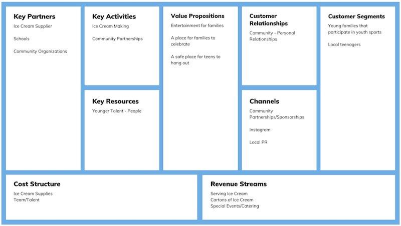 Mô hình kinh doanh canvas cho một nhà cung cấp kem