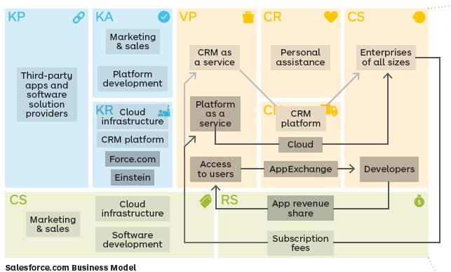 Mô hình kinh doanh canvas của 'SaaS Salesforce CRM'