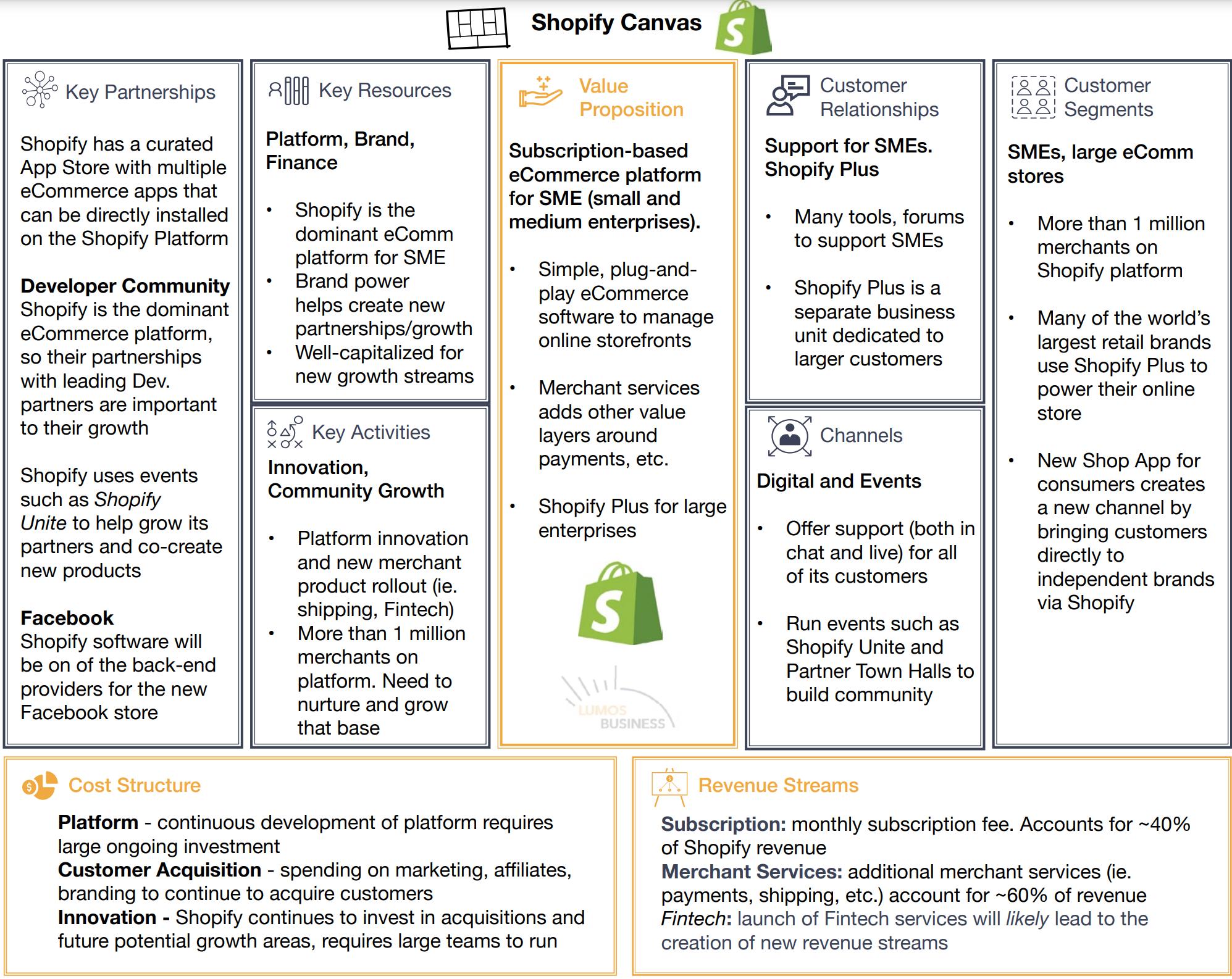 Mô hình kinh doanh canvas của Shopify