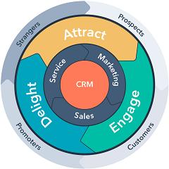 Phương pháp luận Inbound, chìa khóa thành công của doanh nghiệp<br />[Điểm đánh giá: A]