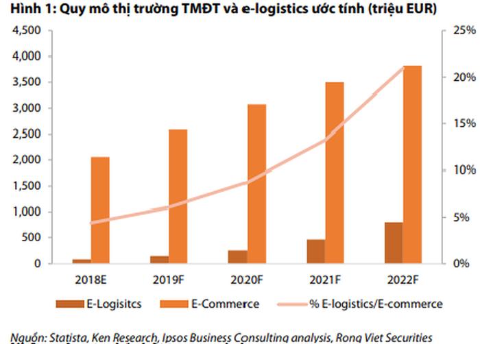 Quy mô thị trường E-Commerce và E-Logistics từ 2018 đến 2022