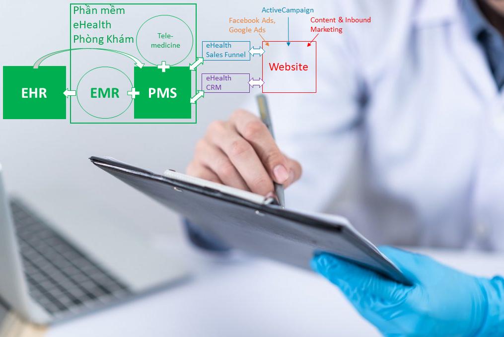 So sánh EHR và PMS