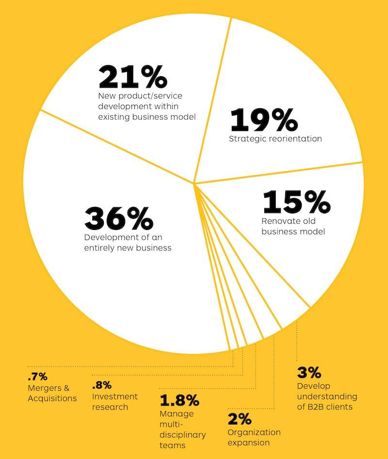 Tại sao dùng mô hình kinh doanh Canvas thay cho kế hoạch kinh doanh