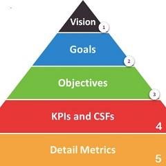 Thiết lập các mục tiêu digital marketing cho doanh nghiệp Bạn<br />[Điểm đánh giá: B]