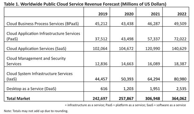 Thống kê thị trường toàn cầu của 'các loại dịch vụ điện toán đám mây'