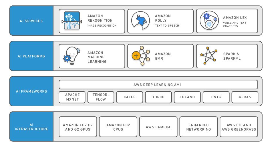 Amazon AI Platform