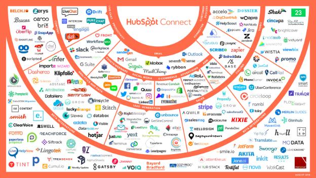 Hệ sinh thái của nền tảng HubSpot
