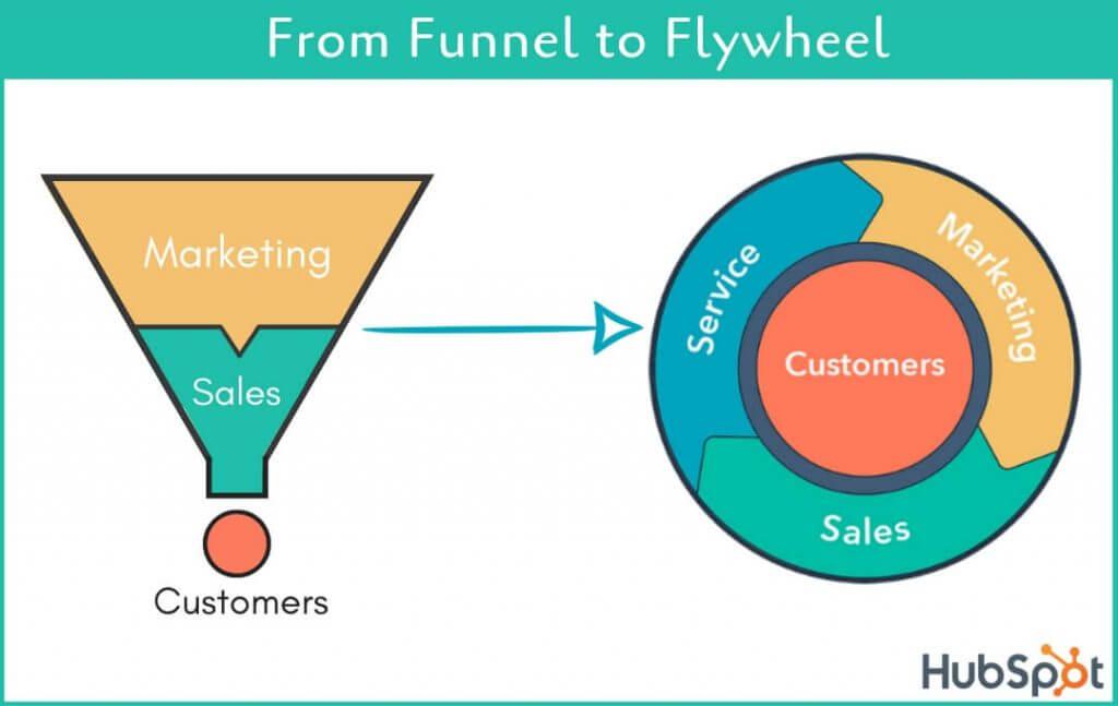 inbound từ phễu (funnel) sang bánh đà (flywheel)