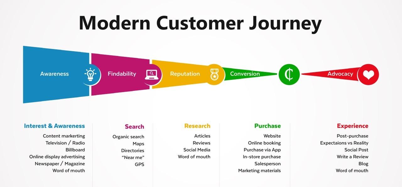 Phễu bán hàng - Hành trình khách hàng hiện đại