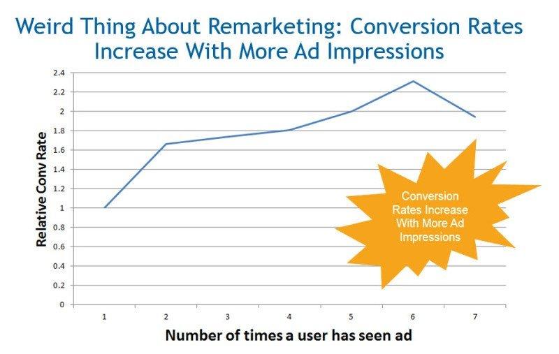 Số lần người dùng thấy quảng cáo