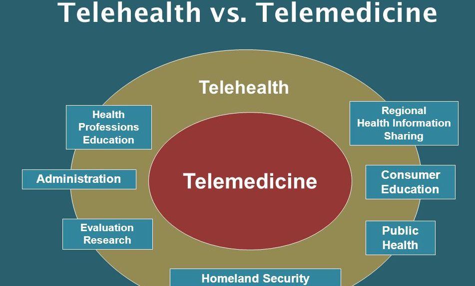 Telemedicine vs Telehealth