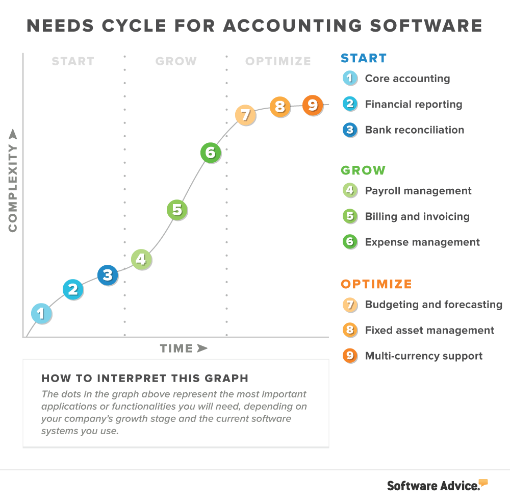 9 tính năng kế toán quan trọng giúp tối ưu hóa doanh nghiệp của Bạn