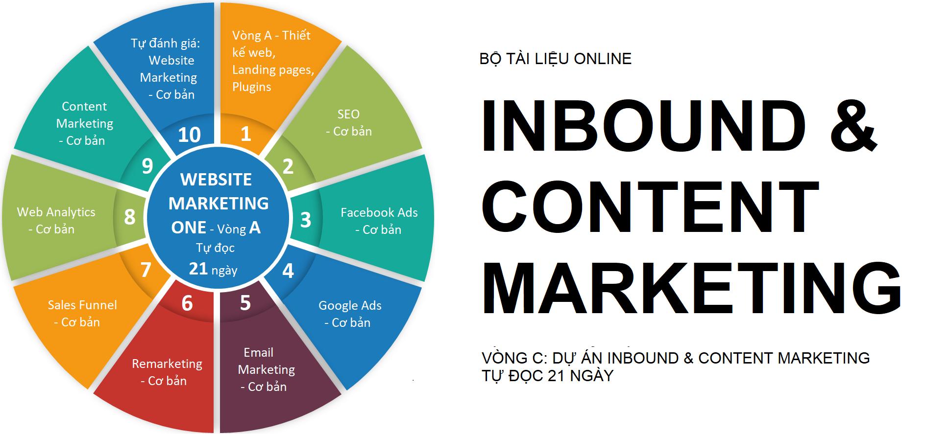 Inbound & Content Marketing, Vòng C
