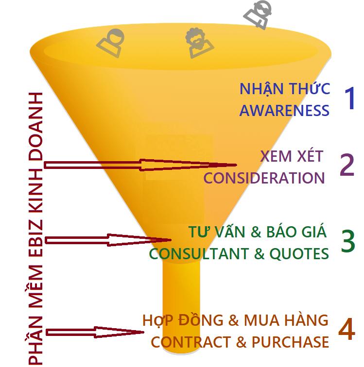 Phễu kinh doanh eBiz Sales Funnel